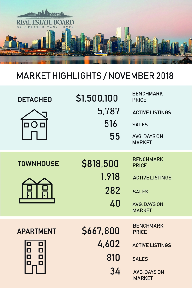 November Real estate market update for Vancouver Condos